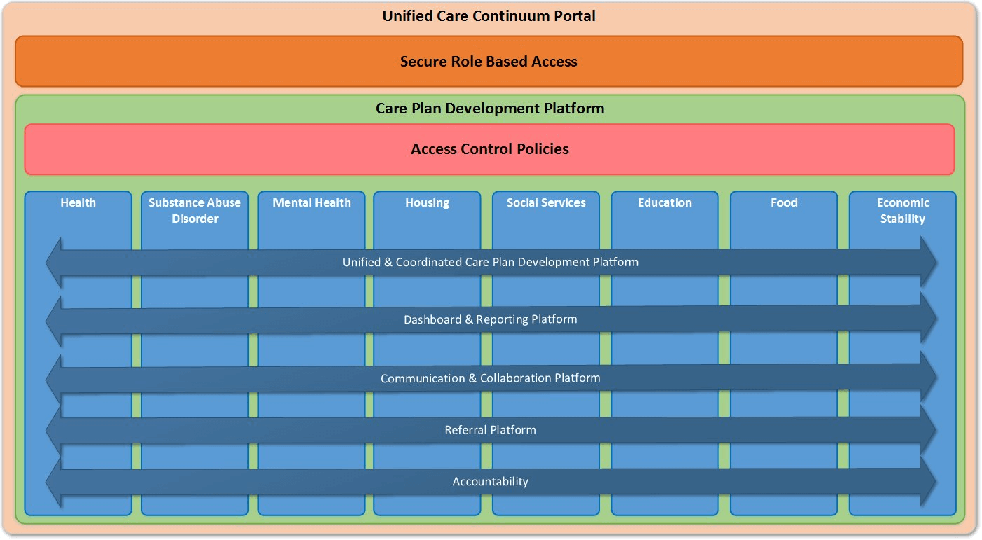 Unified Care Continuum Portal